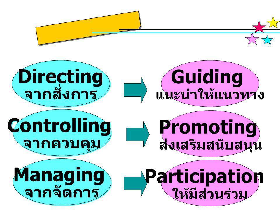 Directing จากสั่งการ Directing จากสั่งการ Guiding แนะนำให้แนวทาง Promoting ส่งเสริมสนับสนุน Controlling จากควบคุม Controlling จากควบคุม Participation