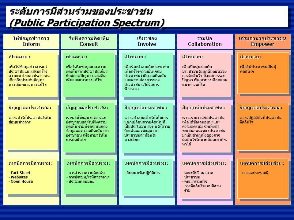การบริหารราชการแบบมีส่วนร่วม ที่ใช้ในระดับสากล 5 ประการ ดังนี้ 1.เป็นส่วนราชการที่เปิดเผยข้อมูลและโปร่งใสในภารกิจที่หน่วยงานดำเนินการ โดยมีช่องทางในการให้ข้อมูลข่าวสารแก่ประชาชนทั้งกลุ่มเป้าหมายเฉพาะ และประชาชนโดยรวม 2.