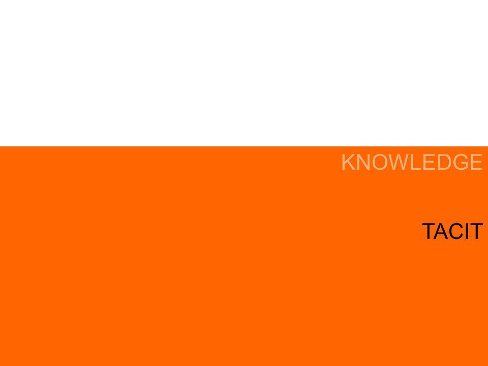 HUMAN SKILL TACIT KNOWLEDGE EXPLICIT