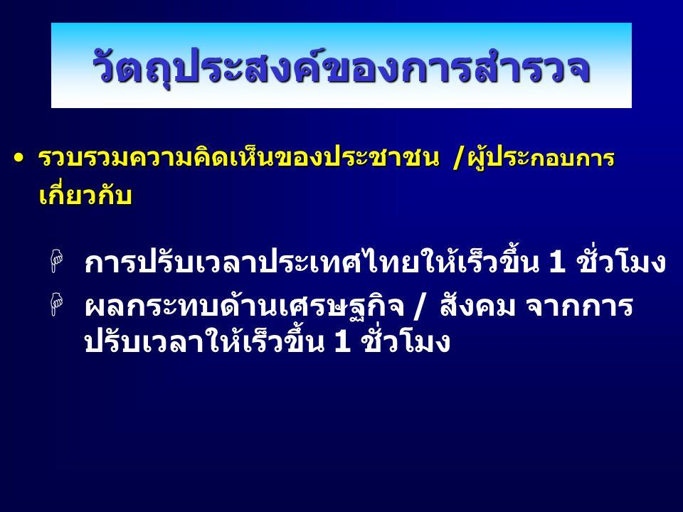 วัตถุประสงค์ของการสำรวจ รวบรวมความคิดเห็นของประชาชน /ผู้ประ กอบการรวบรวมความคิดเห็นของประชาชน /ผู้ประ กอบการเกี่ยวกับ Hการปรับเวลาประเทศไทยให้เร็วขึ้น 1 ชั่วโมง Hผลกระทบด้านเศรษฐกิจ / สังคม จากการ ปรับเวลาให้เร็วขึ้น 1 ชั่วโมง