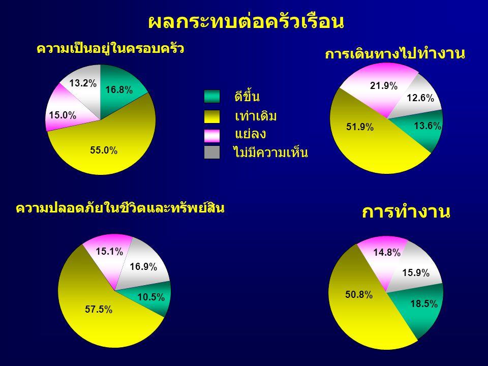 ความเป็นอยู่ในครอบครัว 15.0% 55.0% 16.8% 13.2% การเดินทางไป ทำงาน 12.6% 21.9% 13.6% 51.9% ความปลอดภัยในชีวิตและทรัพย์สิน 16.9% 15.1% 10.5% 57.5% การทำงาน 15.9% 14.8% 18.5% 50.8% ดีขึ้น เท่าเดิม แย่ลง ไม่มีความเห็น ผลกระทบต่อครัวเรือน