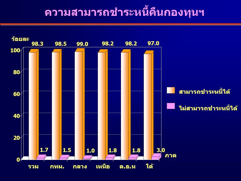 98.3 1.7 98.5 1.5 99.0 1.0 98.2 1.8 98.2 1.8 97.0 3.0 0 20 40 60 80 100 ความสามารถชำระหนี้คืนกองทุนฯ ร้อยละ เหนือรวมกลางต.อ.นใต้กทม.