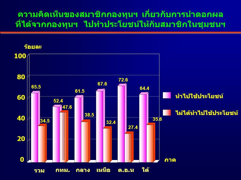 ความคิดเห็นของสมาชิกกองทุนฯ เกี่ยวกับการนำดอกผล ที่ได้จากกองทุนฯ ไปทำประโยชน์ให้กับสมาชิกในชุมชนฯ 65.5 34.5 52.4 47.6 61.5 38.5 67.6 32.4 72.6 27.4 64.4 35.6 0 20 40 60 80 100 ร้อยละ นำไปใช้ประโยชน์ ไม่ได้นำไปใช้ประโยชน์ ภาค เหนือกลางต.อ.นใต้ กทม.