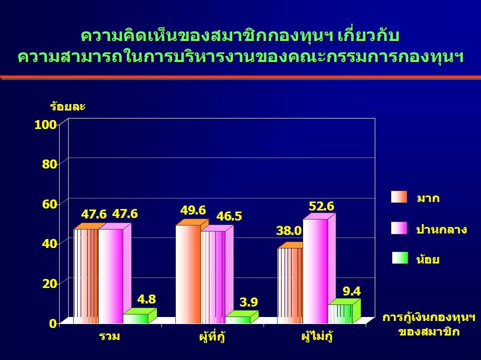 ความคิดเห็นของสมาชิกกองทุนฯ เกี่ยวกับ ความสามารถในการบริหารงานของคณะกรรมการกองทุนฯ ร้อยละ 47.6.6 4.8 49.6 46.5 3.9 38.0 52.6 9.4 0 20 40 60 80 100 มาก ปานกลาง น้อย รวม ผู้ที่กู้ ผู้ไม่กู้ การกู้เงินกองทุนฯ ของสมาชิก