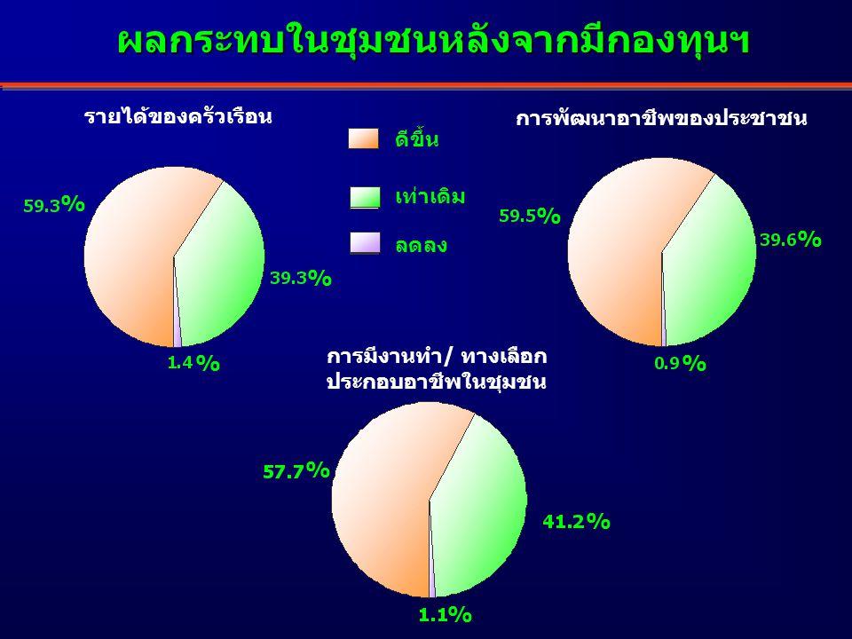 % % % % % % % % % รายได้ของครัวเรือน การพัฒนาอาชีพของประชาชน การมีงานทำ/ ทางเลือก ประกอบอาชีพในชุมชน ดีขึ้น เท่าเดิม ลดลง ผลกระทบในชุมชนหลังจากมีกองทุนฯ