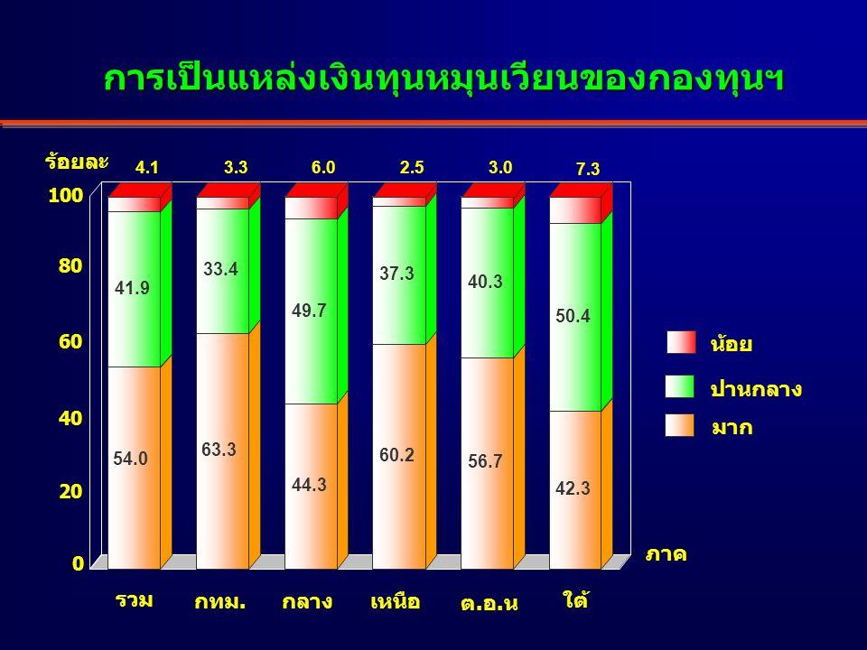 มาก ปานกลาง น้อย 54.0 41.9 4.1 63.3 33.4 3.3 44.3 49.7 6.0 60.2 37.3 2.5 56.7 40.3 3.0 42.3 50.4 7.3 ร้อยละ เหนือ รวม กลาง ต.อ.น ใต้ กทม.