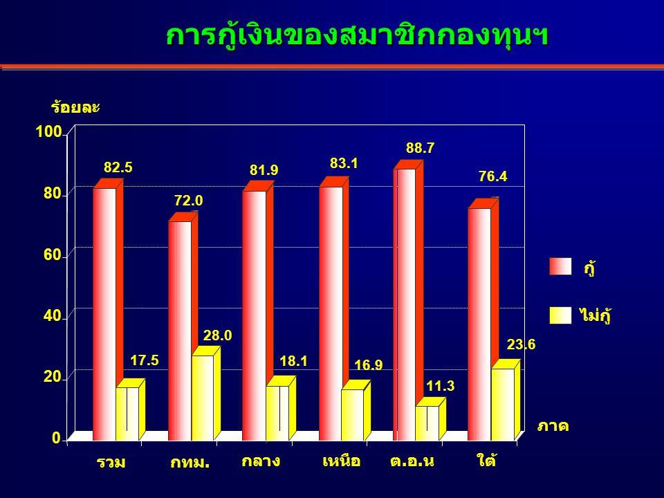 การกู้เงินของสมาชิกกองทุนฯ ร้อยละ 82.5 17.5 72.0 28.0 81.9 18.1 83.1 16.9 88.7 11.3 76.4 23.6 0 20 40 60 80 100 ใต้ รวม กลางเหนือต.อ.น กทม.