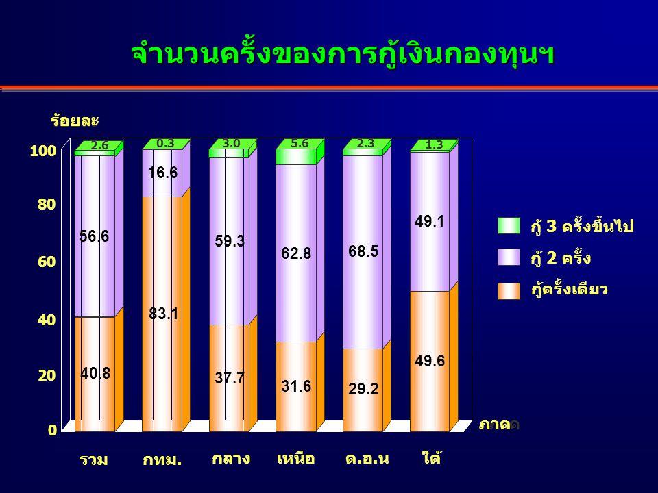 การนำเงินกู้จากกองทุนฯ ไปลงทุน 63.1 18.8 6.1 5.7 4.8 0.9 0.6 020406080 ลงทุนในอาชีพเสริม ลงทุนอาชีพใหม่ ใช้หนี้แหล่งเงินกู้อื่น ลงทุนร่วมกับสมาชิกคนอื่น ๆ บรรเทาเหตุฉุกเฉิน อื่น ๆ ลงทุนพัฒนาอาชีพหลัก ( อาชีพเดิม ) ร้อยละ การนำเงินกู้กองทุนฯไปลงทุน