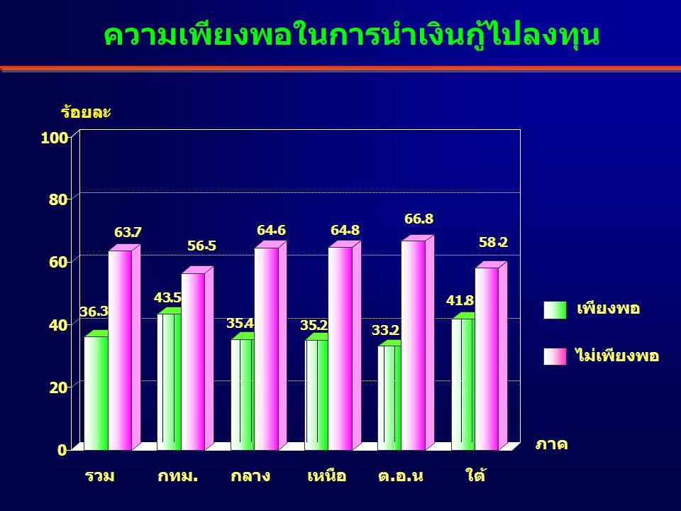 การขอกู้เงินกองทุนฯ ในอนาคต ไม่กู้อีก จะกู้อีก 81.4 18.6 82.6 17.4 70.8 29.2 83.8 16.2 87.8 12.2 76.8 23.2 0 20 40 60 80 100 ร้อยละ เหนือรวมกลางต.อ.น ใต้ กทม.