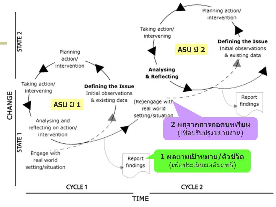 1 ผลตามเป้าหมาย/ตัวชี้วัด (เพื่อประเมินผลสัมฤทธิ์) 2 ผลจากการถอดบทเรียน (เพื่อปรับปรุงขยายงาน) ASU ปี 1 ASU ปี 2