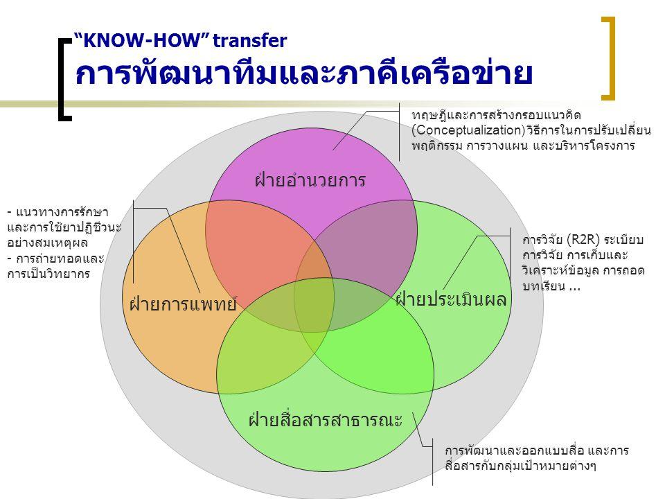 """""""KNOW-HOW"""" transfer การพัฒนาทีมและภาคีเครือข่าย ฝ่ายประเมินผล ฝ่ายอำนวยการ ฝ่ายสื่อสารสาธารณะ ฝ่ายการแพทย์ การวิจัย (R2R) ระเบียบ การวิจัย การเก็บและ"""