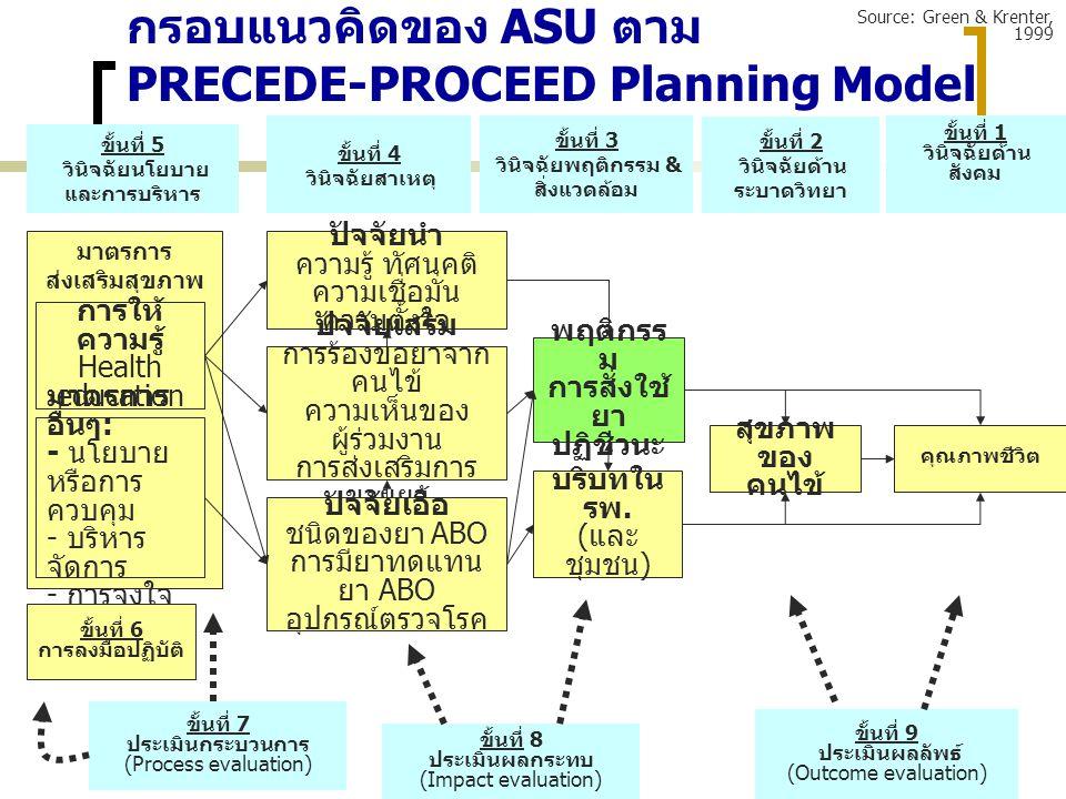 มาตรการ ส่งเสริมสุขภาพ กรอบแนวคิดของ ASU ตาม PRECEDE-PROCEED Planning Model ขั้นที่ 5 วินิจฉัยนโยบาย และการบริหาร ขั้นที่ 4 วินิจฉัยสาเหตุ ขั้นที่ 3 ว