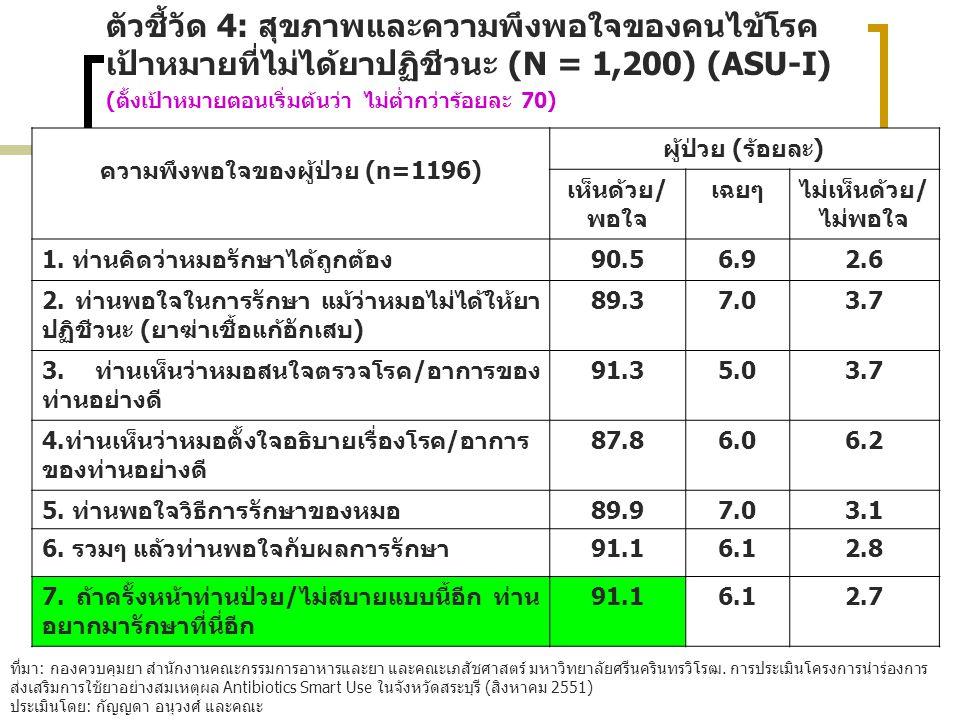ความพึงพอใจของผู้ป่วย (n=1196) ผู้ป่วย (ร้อยละ) เห็นด้วย/ พอใจ เฉยๆไม่เห็นด้วย/ ไม่พอใจ 1. ท่านคิดว่าหมอรักษาได้ถูกต้อง90.56.92.6 2. ท่านพอใจในการรักษ