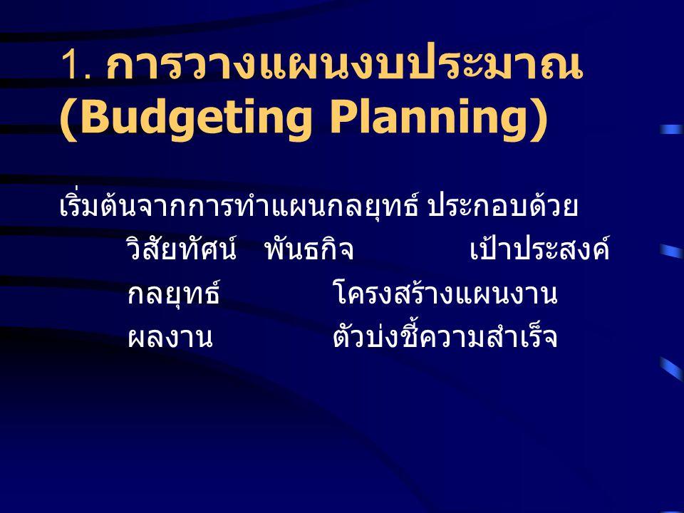 1. การวางแผนงบประมาณ (Budgeting Planning) เริ่มต้นจากการทำแผนกลยุทธ์ ประกอบด้วย วิสัยทัศน์พันธกิจเป้าประสงค์ กลยุทธ์โครงสร้างแผนงาน ผลงาน ตัวบ่งชี้ควา