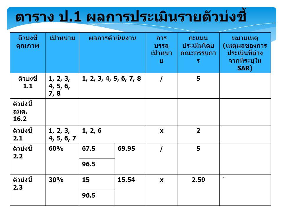 ตาราง ป.1 ผลการประเมินรายตัวบ่งชี้ ตัวบ่งชี้ คุณภาพ เป้าหมายผลการดำเนินงานการ บรรลุ เป้าหมา ย คะแนน ประเมินโดย คณะกรรมกา ร หมายเหตุ ( เหตุผลของการ ประเมินที่ต่าง จากที่ระบุใน SAR) ตัวบ่งชี้ 1.1 1, 2, 3, 4, 5, 6, 7, 8 /5 ตัวบ่งชี้ สมศ.