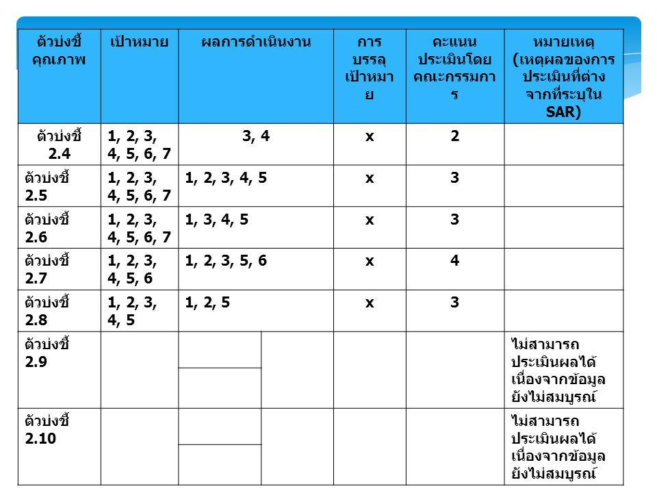 ตัวบ่งชี้ คุณภาพ เป้าหมายผลการดำเนินงานการ บรรลุ เป้าหมา ย คะแนน ประเมินโดย คณะกรรมกา ร หมายเหตุ ( เหตุผลของการ ประเมินที่ต่าง จากที่ระบุใน SAR) ตัวบ่งชี้ 2.4 1, 2, 3, 4, 5, 6, 7 3, 4x2 ตัวบ่งชี้ 2.5 1, 2, 3, 4, 5, 6, 7 1, 2, 3, 4, 5x3 ตัวบ่งชี้ 2.6 1, 2, 3, 4, 5, 6, 7 1, 3, 4, 5x3 ตัวบ่งชี้ 2.7 1, 2, 3, 4, 5, 6 1, 2, 3, 5, 6x4 ตัวบ่งชี้ 2.8 1, 2, 3, 4, 5 1, 2, 5x3 ตัวบ่งชี้ 2.9 ไม่สามารถ ประเมินผลได้ เนื่องจากข้อมูล ยังไม่สมบูรณ์ ตัวบ่งชี้ 2.10 ไม่สามารถ ประเมินผลได้ เนื่องจากข้อมูล ยังไม่สมบูรณ์