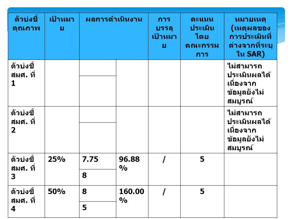 ตัวบ่งชี้ คุณภาพ เป้าหมา ย ผลการดำเนินงานการ บรรลุ เป้าหมา ย คะแนน ประเมิน โดย คณะกรรม การ หมายเหตุ ( เหตุผลของ การประเมินที่ ต่างจากที่ระบุ ใน SAR) ตัวบ่งชี้ สมศ.