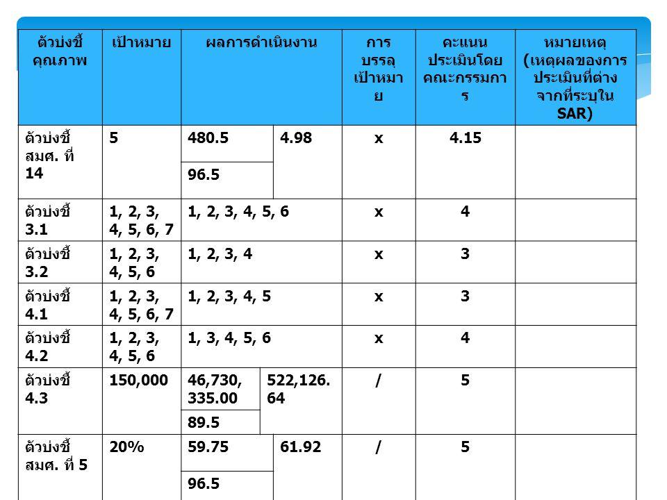 ตัวบ่งชี้ คุณภาพ เป้าหมายผลการดำเนินงานการ บรรลุ เป้าหมา ย คะแนน ประเมินโดย คณะกรรมกา ร หมายเหตุ ( เหตุผลของการ ประเมินที่ต่าง จากที่ระบุใน SAR) ตัวบ่งชี้ สมศ.