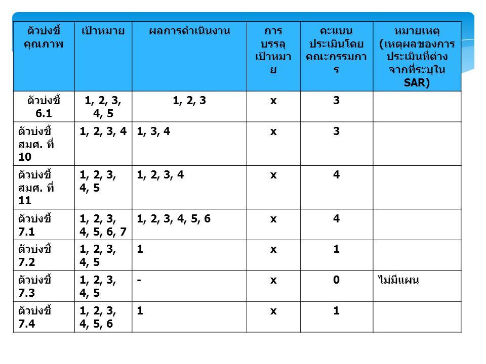 ตัวบ่งชี้ คุณภาพ เป้าหมายผลการดำเนินงานการ บรรลุ เป้าหมา ย คะแนน ประเมินโดย คณะกรรมกา ร หมายเหตุ ( เหตุผลของการ ประเมินที่ต่าง จากที่ระบุใน SAR) ตัวบ่งชี้ 6.1 1, 2, 3, 4, 5 1, 2, 3x3 ตัวบ่งชี้ สมศ.
