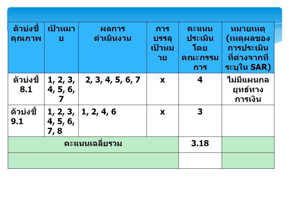 ตัวบ่งชี้ คุณภาพ เป้าหมา ย ผลการ ดำเนินงาน การ บรรลุ เป้าหม าย คะแนน ประเมิน โดย คณะกรรม การ หมายเหตุ ( เหตุผลของ การประเมิน ที่ต่างจากที่ ระบุใน SAR) ตัวบ่งชี้ 8.1 1, 2, 3, 4, 5, 6, 7 2, 3, 4, 5, 6, 7x4 ไม่มีแผนกล ยุทธ์ทาง การเงิน ตัวบ่งชี้ 9.1 1, 2, 3, 4, 5, 6, 7, 8 1, 2, 4, 6x3 คะแนนเฉลี่ยรวม 3.18