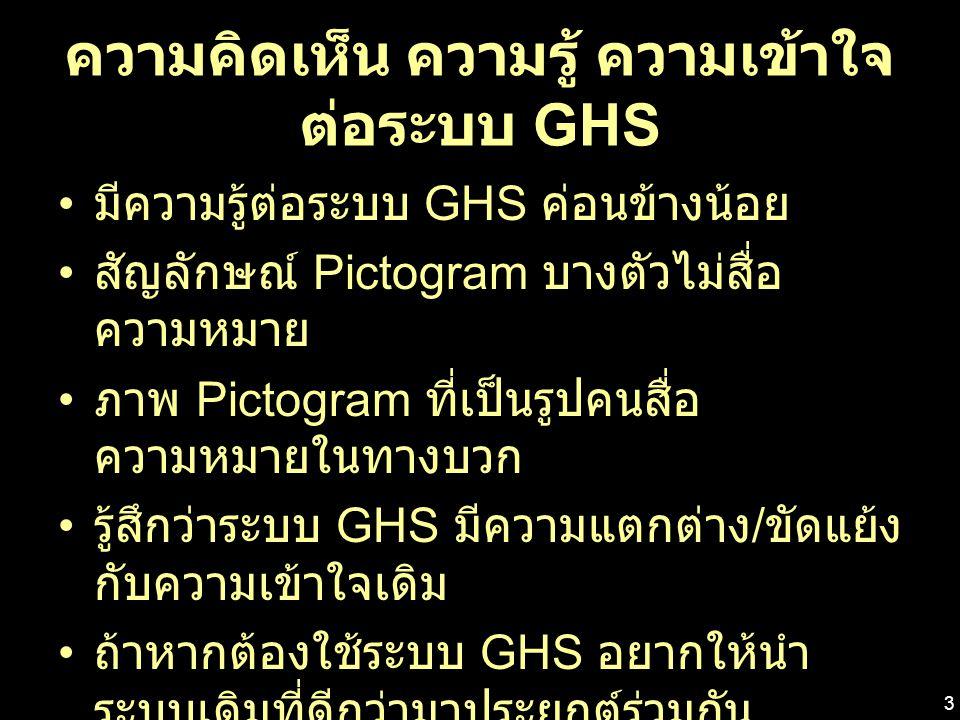ความคิดเห็น ความรู้ ความเข้าใจ ต่อระบบ GHS มีความรู้ต่อระบบ GHS ค่อนข้างน้อย สัญลักษณ์ Pictogram บางตัวไม่สื่อ ความหมาย ภาพ Pictogram ที่เป็นรูปคนสื่อ ความหมายในทางบวก รู้สึกว่าระบบ GHS มีความแตกต่าง / ขัดแย้ง กับความเข้าใจเดิม ถ้าหากต้องใช้ระบบ GHS อยากให้นำ ระบบเดิมที่ดีกว่ามาประยุกต์ร่วมกัน คำที่ใช้เป็นสัญลักษณ์บอกอันตราย ไม่ รุนแรงเท่าเดิม เช่น จาก พิษ ร้ายแรง เปลี่ยนเป็น อันตราย 3