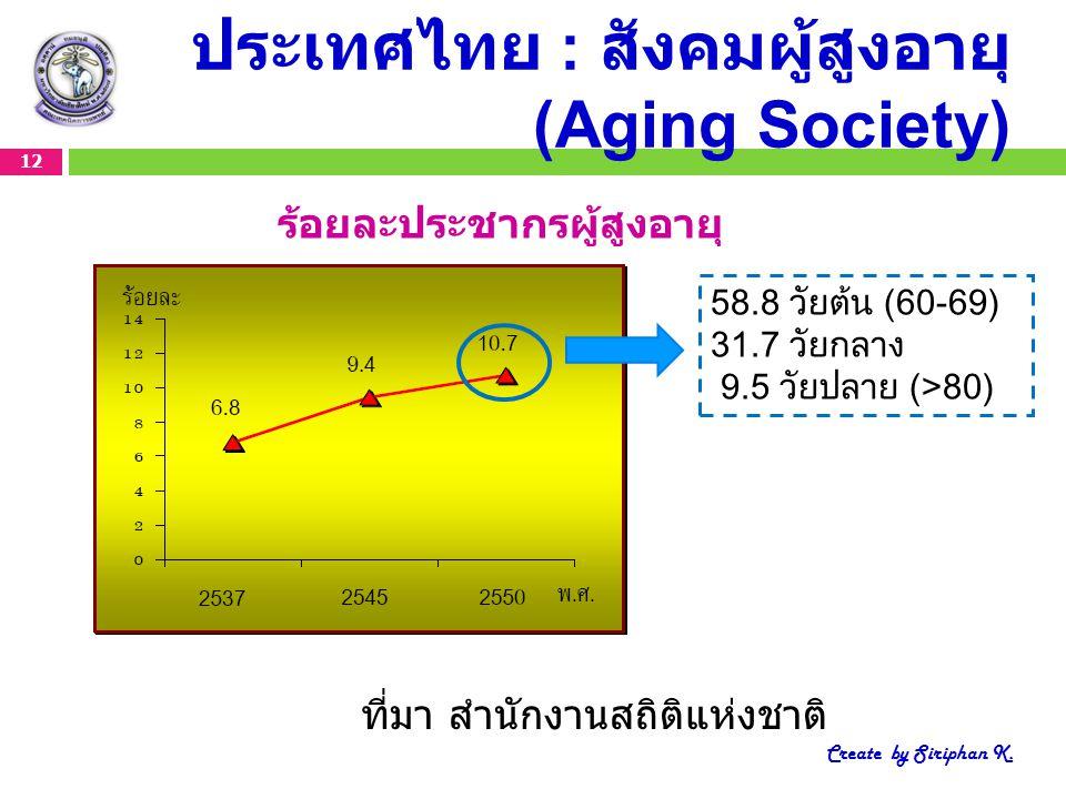 ประเทศไทย : สังคมผู้สูงอายุ (Aging Society) 12 Create by Siriphan K. ที่มา สำนักงานสถิติแห่งชาติ ร้อยละประชากรผู้สูงอายุ 58.8 วัยต้น (60-69) 31.7 วัยก