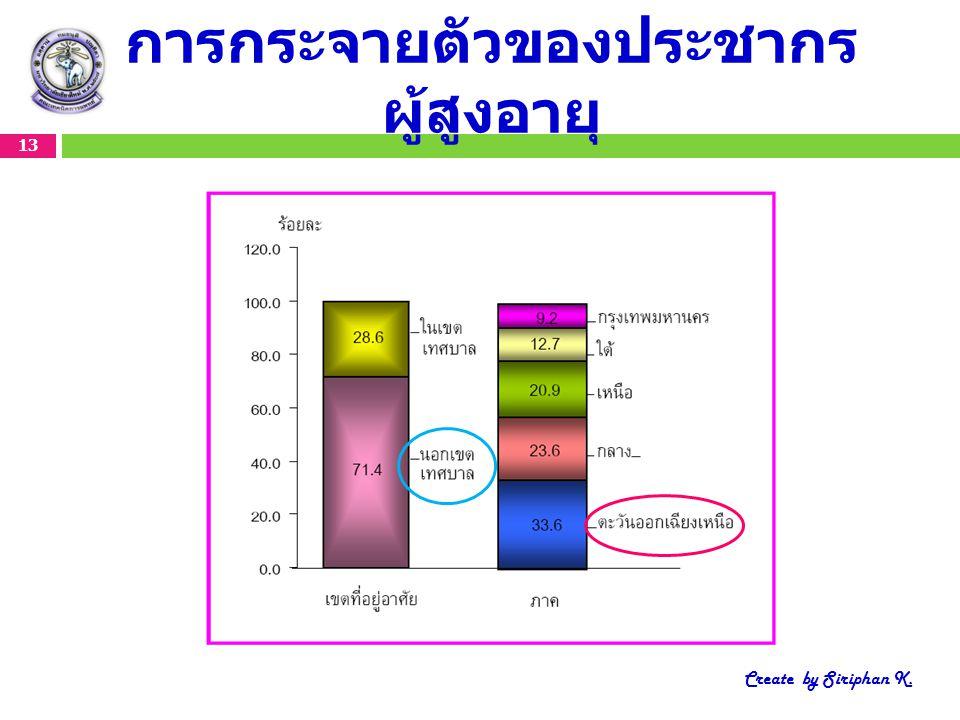 การกระจายตัวของประชากร ผู้สูงอายุ 13 Create by Siriphan K.