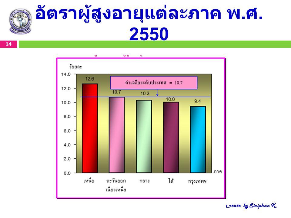 อัตราผู้สูงอายุแต่ละภาค พ. ศ. 2550 14 Create by Siriphan K.