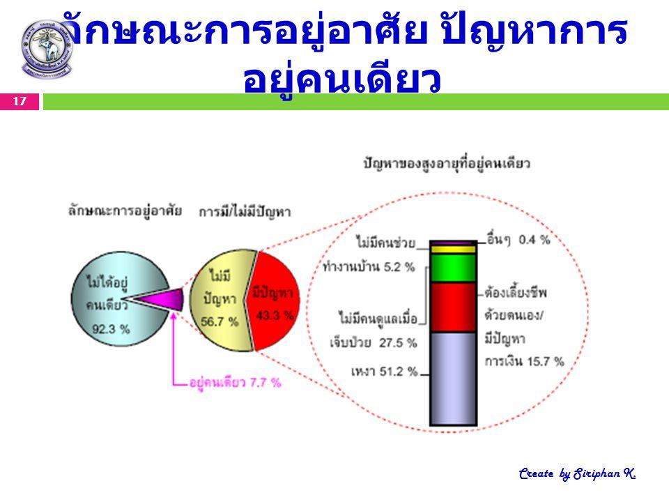 ลักษณะการอยู่อาศัย ปัญหาการ อยู่คนเดียว 17 Create by Siriphan K.