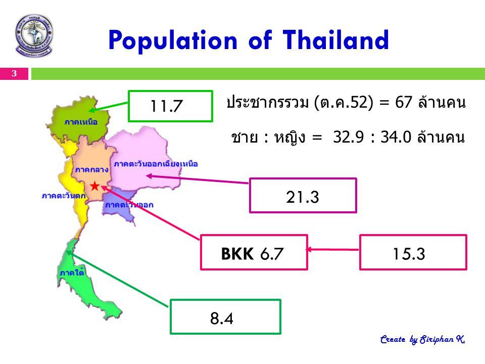 Population of Thailand ประชากรรวม (ต.ค.52) = 67 ล้านคน ชาย : หญิง = 32.9 : 34.0 ล้านคน BKK 6.7 8.4 21.3 15.3 11.7 3 Create by Siriphan K.