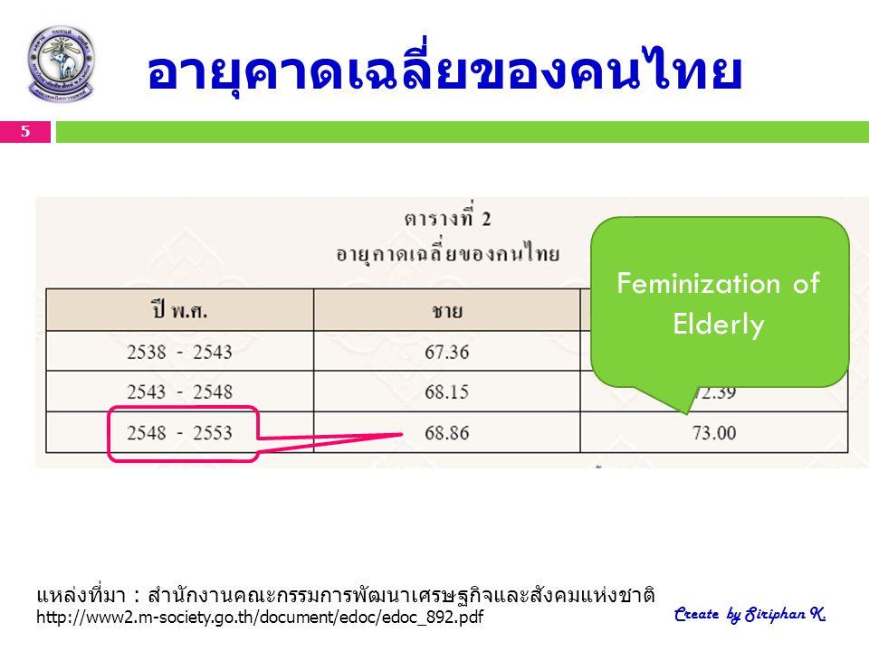 อายุคาดเฉลี่ยของคนไทย แหล่งที่มา : สำนักงานคณะกรรมการพัฒนาเศรษฐกิจและสังคมแห่งชาติ http://www2.m-society.go.th/document/edoc/edoc_892.pdf 5 Create by