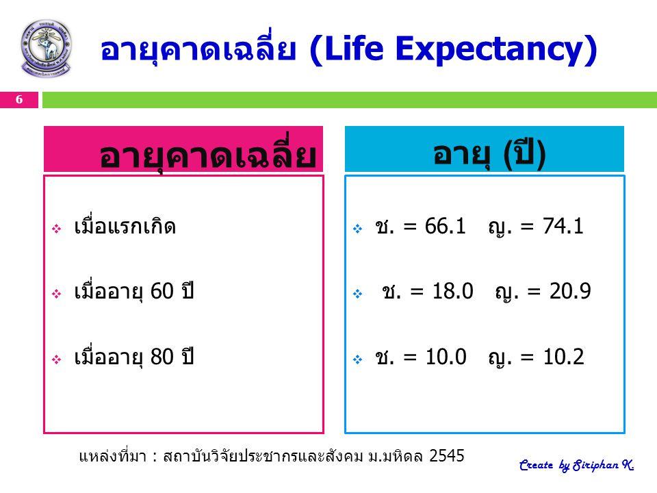 อายุคาดเฉลี่ย (Life Expectancy)  เมื่อแรกเกิด  เมื่ออายุ 60 ปี  เมื่ออายุ 80 ปี  ช. = 66.1 ญ. = 74.1  ช. = 18.0 ญ. = 20.9  ช. = 10.0 ญ. = 10.2 6