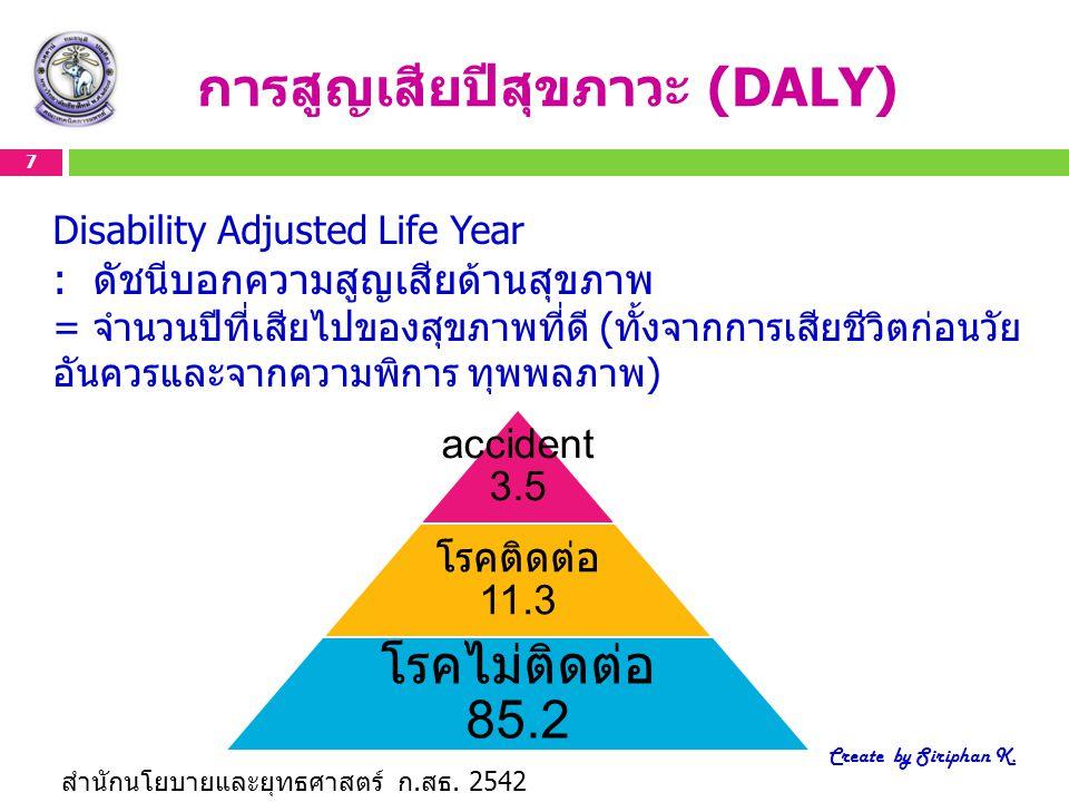 7 Create by Siriphan K. การสูญเสียปีสุขภาวะ (DALY) Disability Adjusted Life Year : ดัชนีบอกความสูญเสียด้านสุขภาพ = จำนวนปีที่เสียไปของสุขภาพที่ดี (ทั้