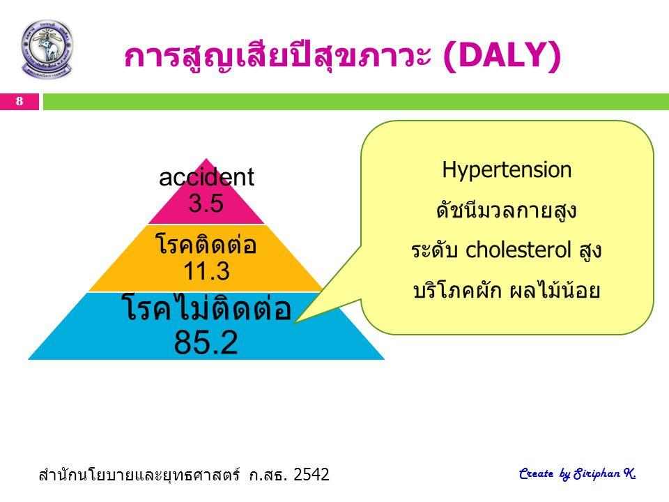 8 Create by Siriphan K. การสูญเสียปีสุขภาวะ (DALY) accident 3.5 โรคติดต่อ 11.3 โรคไม่ติดต่อ 85.2 สำนักนโยบายและยุทธศาสตร์ ก.สธ. 2542 Hypertension ดัชน
