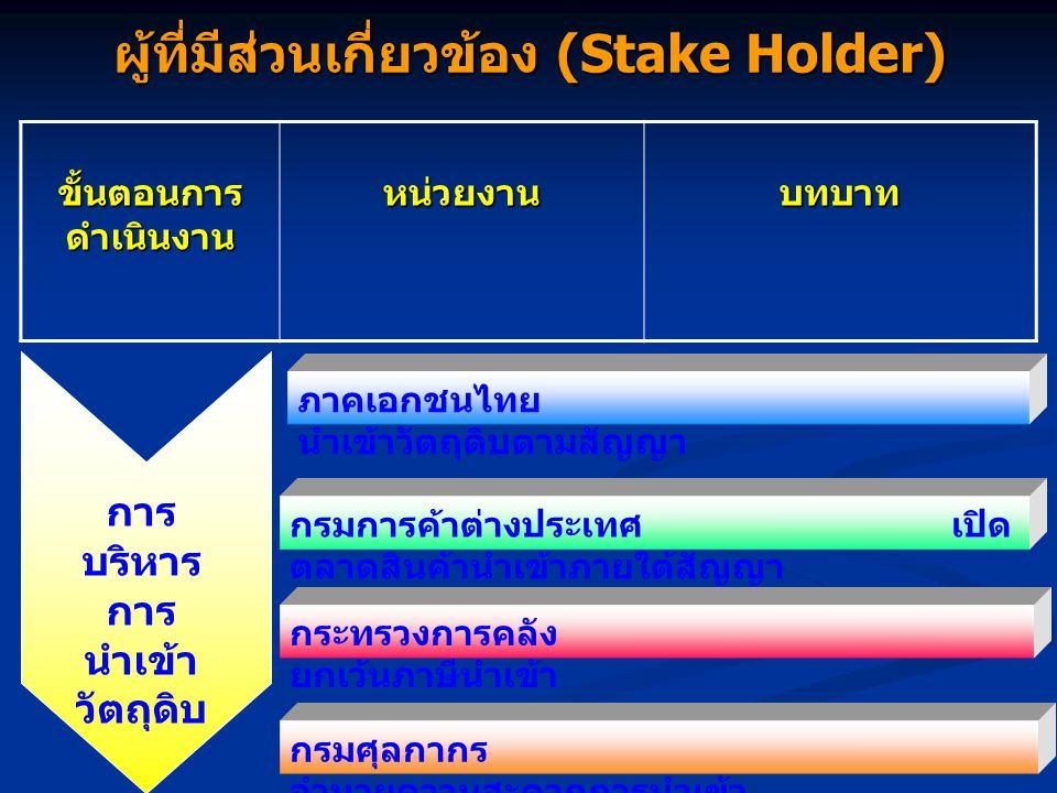 ผู้ที่มีส่วนเกี่ยวข้อง (Stake Holder) ขั้นตอนการ ดำเนินงาน หน่วยงานบทบาท ภาคเอกชนไทยและประเทศเพื่อนบ้าน ทำการผลิตตามสัญญา กระทรวงเกษตรและสหกรณ์ ส่งเสร