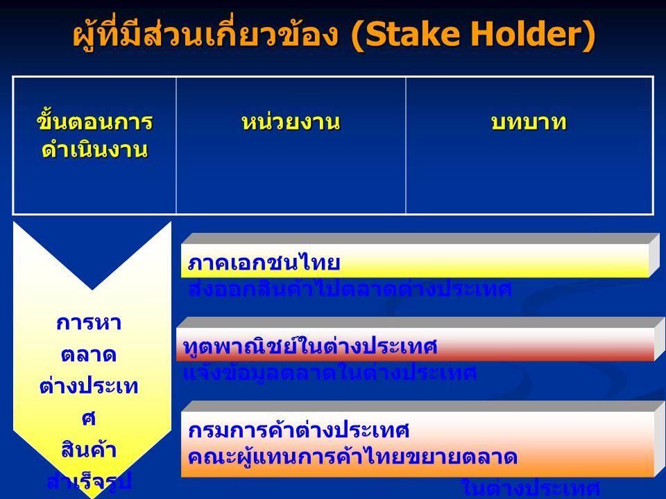 ผู้ที่มีส่วนเกี่ยวข้อง (Stake Holder) ขั้นตอนการ ดำเนินงาน หน่วยงานบทบาท กรมการค้าต่างประเทศ เปิด ตลาดสินค้านำเข้าภายใต้สัญญา กระทรวงการคลัง ยกเว้นภาษ