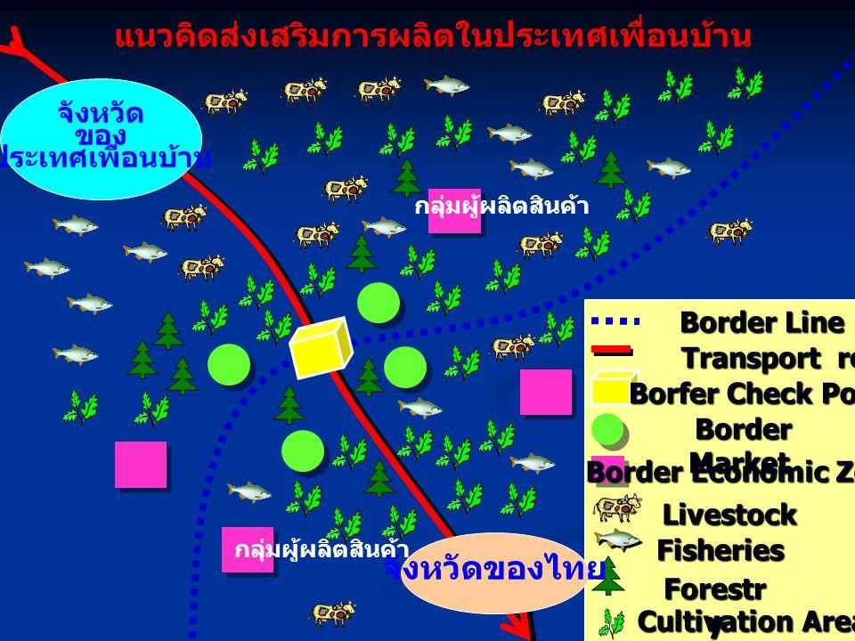 จังหวัดของไทย จังหวัด ของ ประเทศเพื่อนบ้าน Forestr y Cultivation Area Cultivation Area แนวคิดส่งเสริมการผลิตในประเทศเพื่อนบ้าน Livestock Livestock Fisheries Border Market Border Market Border Economic Zone Border Economic Zone Borfer Check Point Transport route Transport route กลุ่มผู้ผลิตสินค้า Border Line Border Line