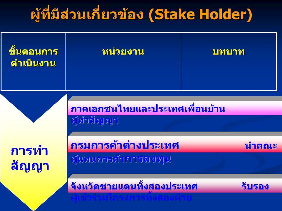 ผู้ที่มีส่วนเกี่ยวข้อง (Stake Holder) ขั้นตอนการ ดำเนินงาน หน่วยงานบทบาท การทำ สัญญา ภาคเอกชนไทยและประเทศเพื่อนบ้าน ผู้ทำสัญญา กรมการค้าต่างประเทศ นำคณะ ผู้แทนการค้า การลงทุน จังหวัดชายแดนทั้งสองประเทศ รับรอง ผู้เข้าร่วมโครงการทั้งสองฝ่าย