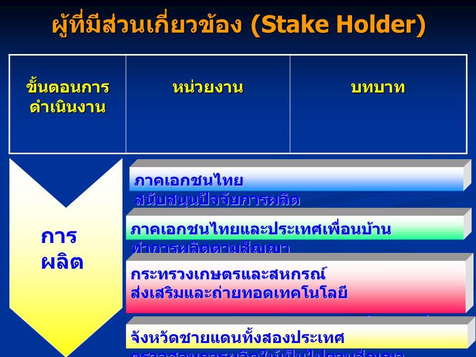 ผู้ที่มีส่วนเกี่ยวข้อง (Stake Holder) ขั้นตอนการ ดำเนินงาน หน่วยงานบทบาท ภาคเอกชนไทยและประเทศเพื่อนบ้าน ทำการผลิตตามสัญญา กระทรวงเกษตรและสหกรณ์ ส่งเสริมและถ่ายทอดเทคโนโลยี การผลิต การปลูก การผลิต การปลูก ตรวจสอบการผลิตให้เป็นไปตามสัญญา จังหวัดชายแดนทั้งสองประเทศ ตรวจสอบการผลิตให้เป็นไปตามสัญญา การ ผลิต ภาคเอกชนไทย สนับสนุนปัจจัยการผลิต