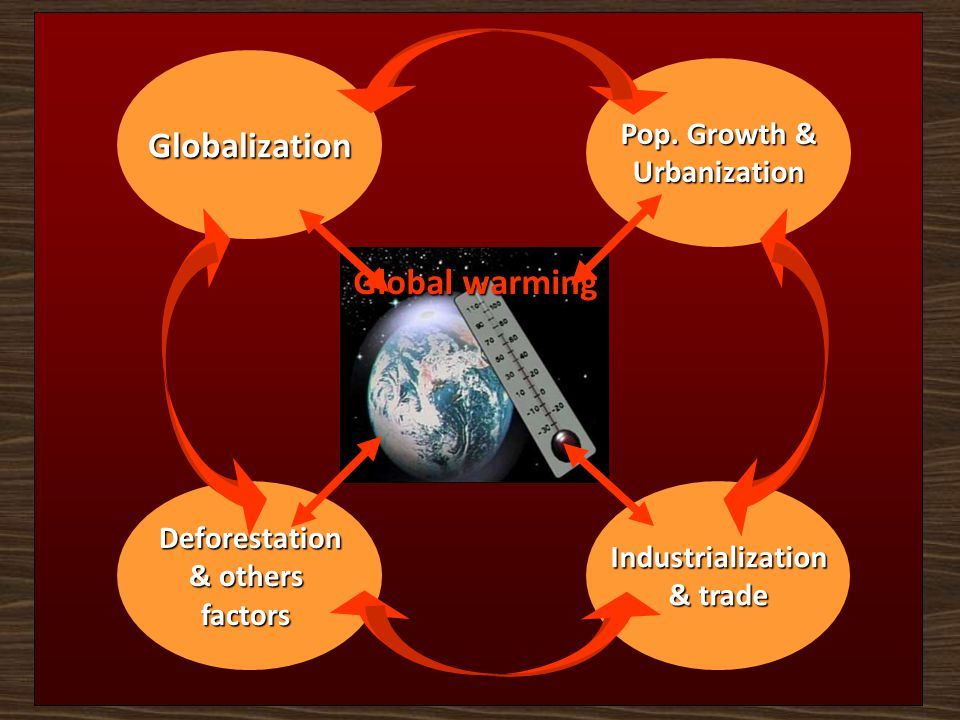 Global warming Globalization Pop. Growth & Urbanization Deforestation & others factorsIndustrialization & trade