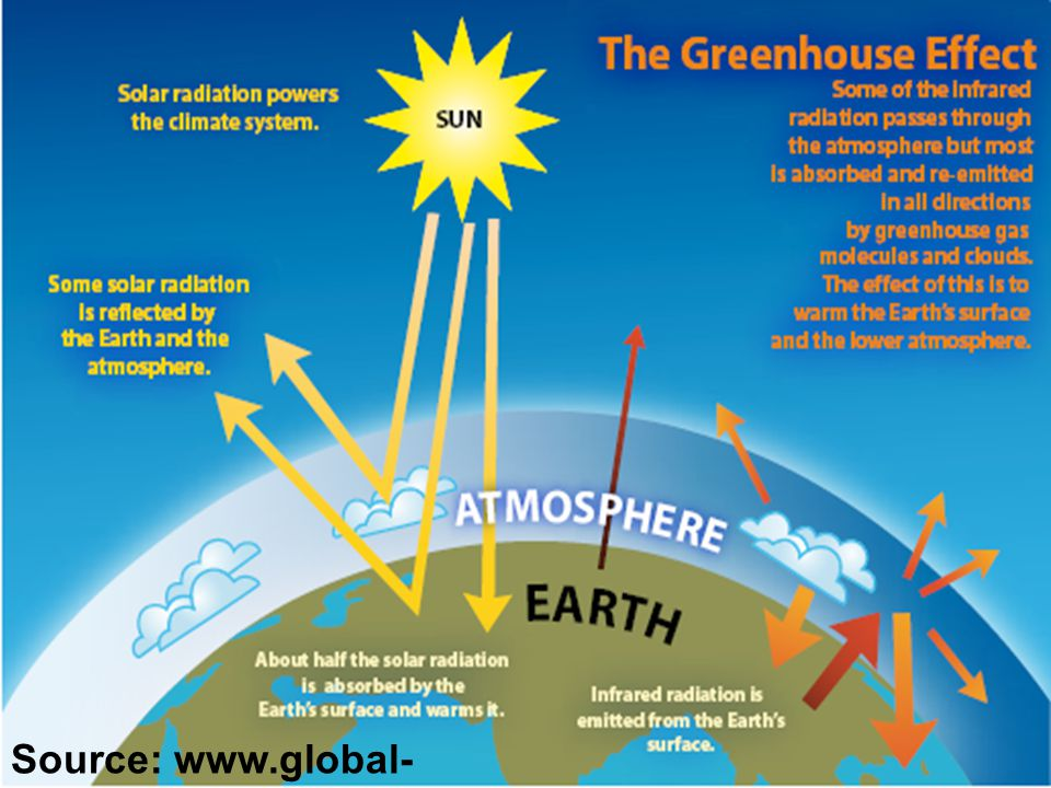Photo: Basuki; www.who.int/phe Source: www.global- greenhouse-warming.com/