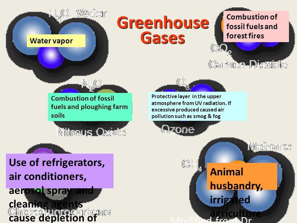 7-11-2007 ดร. จิรพล สินธุนาวา 4 Greenhouse Gases Combustion of fossil fuels and forest fires Water vapor Animal husbandry, irrigated agriculture and o