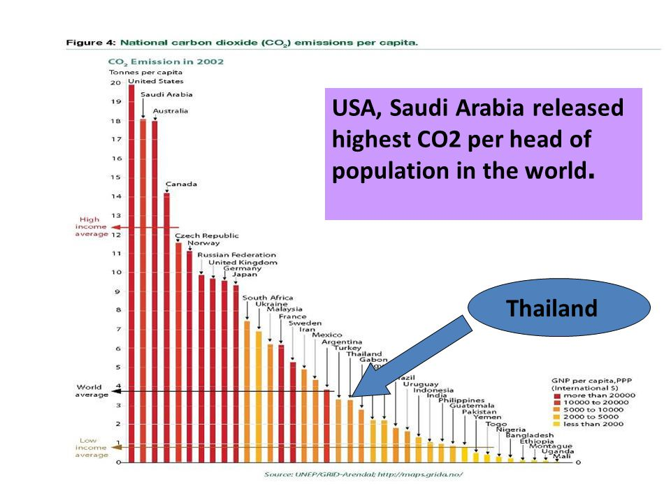 USA, Saudi Arabia released highest CO2 per head of population in the world. Thailand