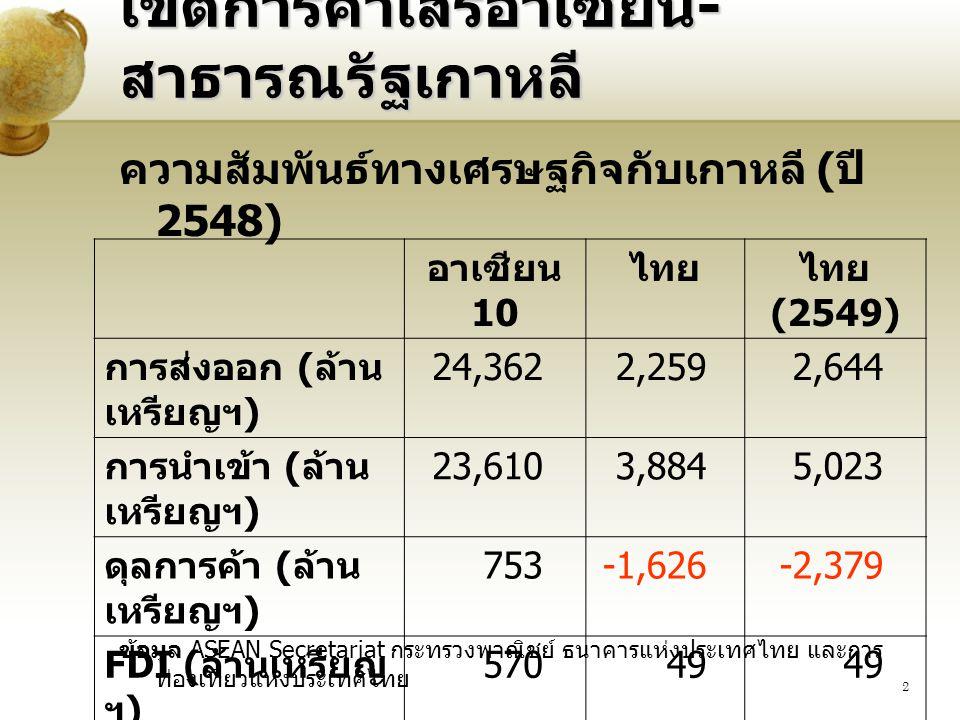 2 เขตการค้าเสรีอาเซียน - สาธารณรัฐเกาหลี ความสัมพันธ์ทางเศรษฐกิจกับเกาหลี ( ปี 2548) ข้อมูล ASEAN Secretariat กระทรวงพาณิชย์ ธนาคารแห่งประเทศไทย และการ ท่องเที่ยวแห่งประเทศไทย อาเซียน 10 ไทยไทย (2549) การส่งออก ( ล้าน เหรียญฯ ) 24,3622,2592,644 การนำเข้า ( ล้าน เหรียญฯ ) 23,6103,8845,023 ดุลการค้า ( ล้าน เหรียญฯ ) 753-1,626-2,379 FDI ( ล้านเหรียญ ฯ ) 57049 การท่องเที่ยว ( ล้านคน ) 2.310.821.00