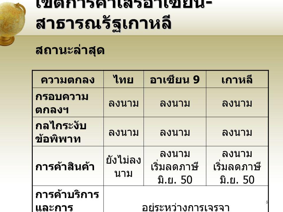 5 เขตการค้าเสรีอาเซียน - สาธารณรัฐเกาหลี ความตกลงไทยอาเซียน 9 เกาหลี กรอบความ ตกลงฯ ลงนาม กลไกระงับ ข้อพิพาท ลงนาม การค้าสินค้า ยังไม่ลง นาม ลงนาม เริ่มลดภาษี มิ.