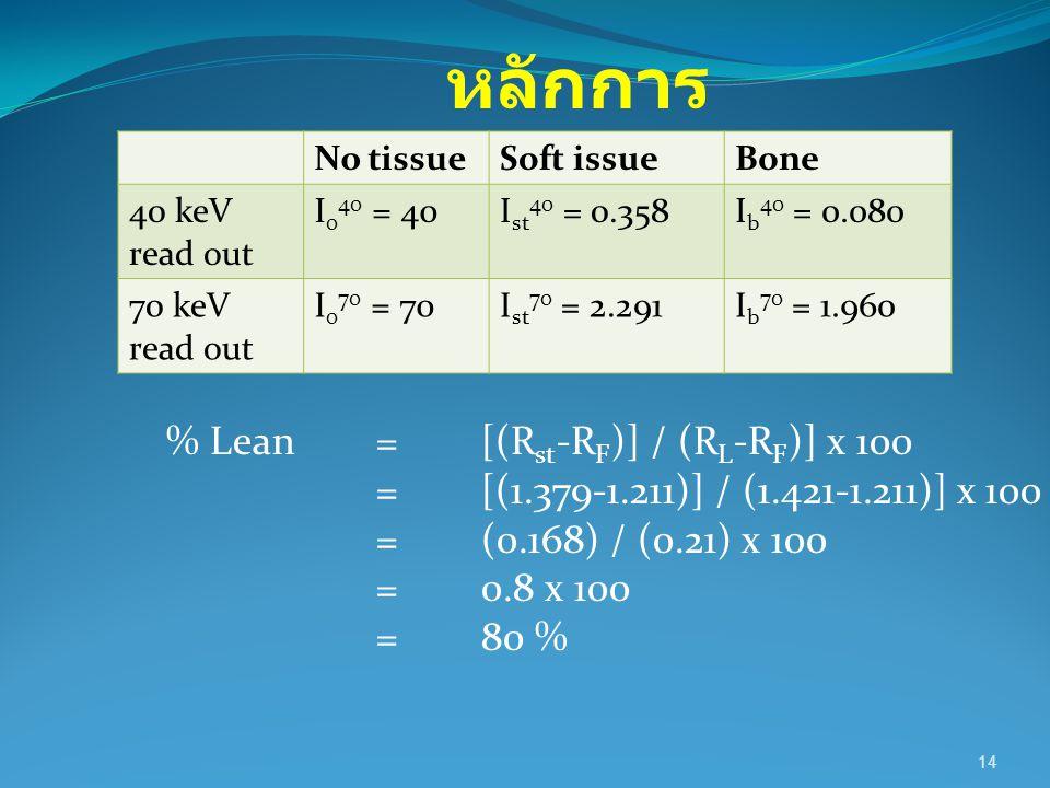 14 % Lean=[(R st -R F )] / (R L -R F )] x 100 =[(1.379-1.211)] / (1.421-1.211)] x 100 =(0.168) / (0.21) x 100 =0.8 x 100 =80 % หลักการ No tissueSoft i