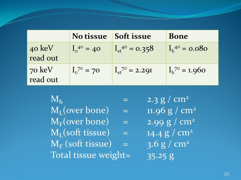 23 M b =2.3 g / cm 2 M L (over bone)=11.96 g / cm 2 M F (over bone)=2.99 g / cm 2 M L (soft tissue)=14.4 g / cm 2 M F (soft tissue)=3.6 g / cm 2 Total