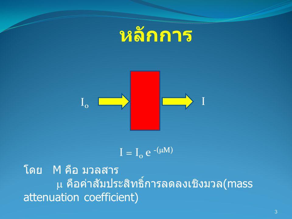 3 หลักการ I = I 0 e -(  M) I0I0 I โดย M คือ มวลสาร  คือค่าสัมประสิทธิ์การลดลงเชิงมวล (mass attenuation coefficient)
