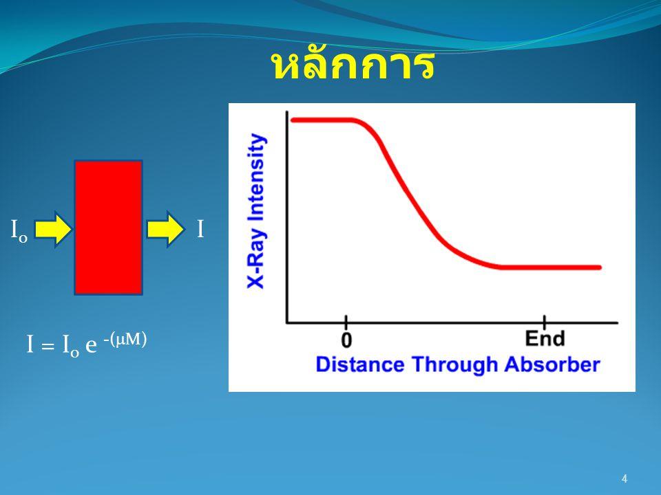 5 I = I 0 e -(  M) I0I0 I หลักการ