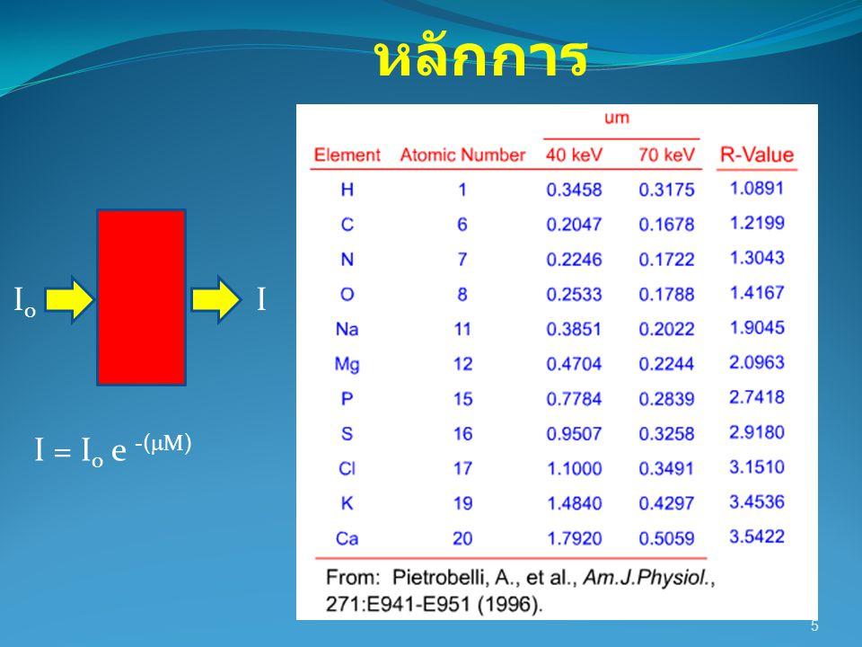 6 I = I 0 e -(  M) I0I0 I หลักการ